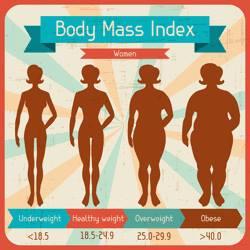 Il Vecchio BMI, o IMC e il nuovo metodo di calcolo.