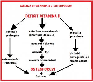 vitamina d, prodotti Fitline per il benessere psico fisico